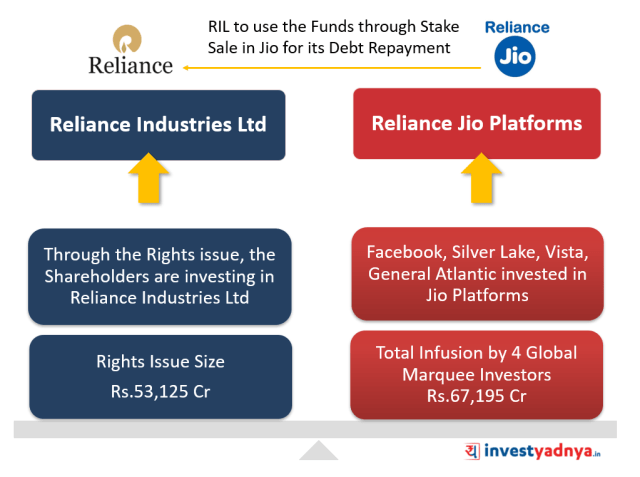 Reliance Industries' Debt Repayment through Stake Sale in Jio Platforms