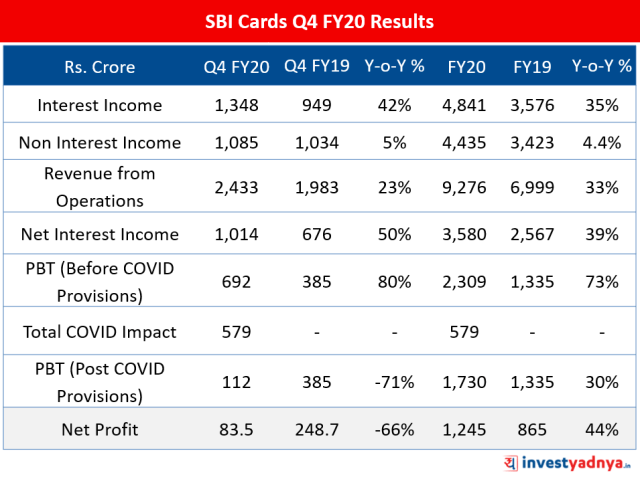 SBI Cards Q4 FY20 Results Analysis