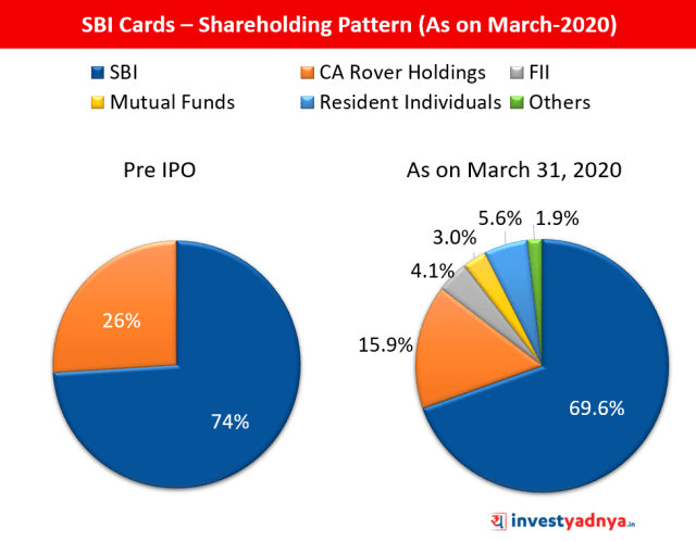 SBI Cards – Shareholding Pattern (As on March-2020)