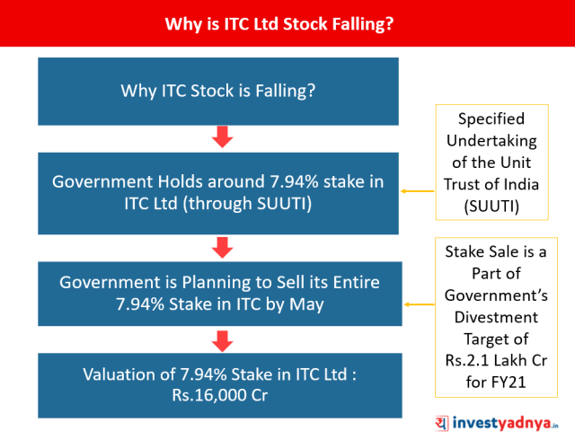 Why is ITC Stock Falling?