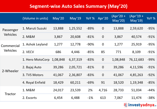 Auto Sales in May 2020