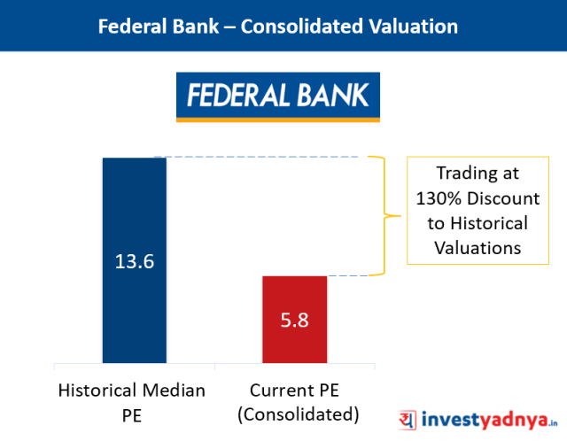 Federal Bank Valuation
