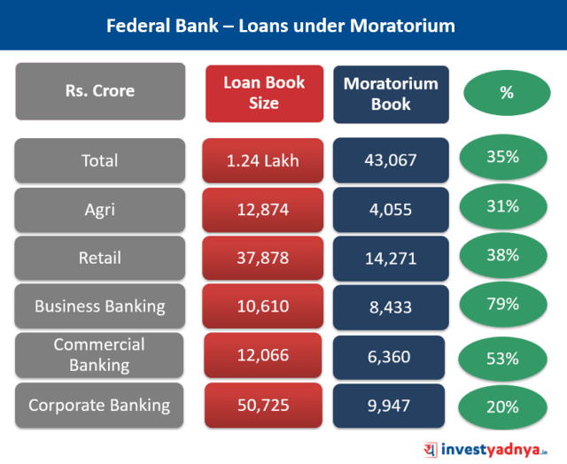 COVID Impact on Federal Bank - Loans under Moratorium
