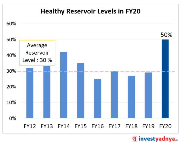 Drivers of Tractor Industry Recovery - Higher Reservoir Levels in FY20