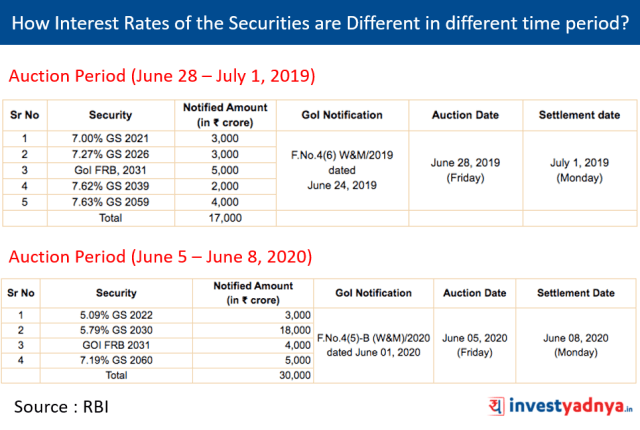 Interest Rates of the Securities are Different in different time period