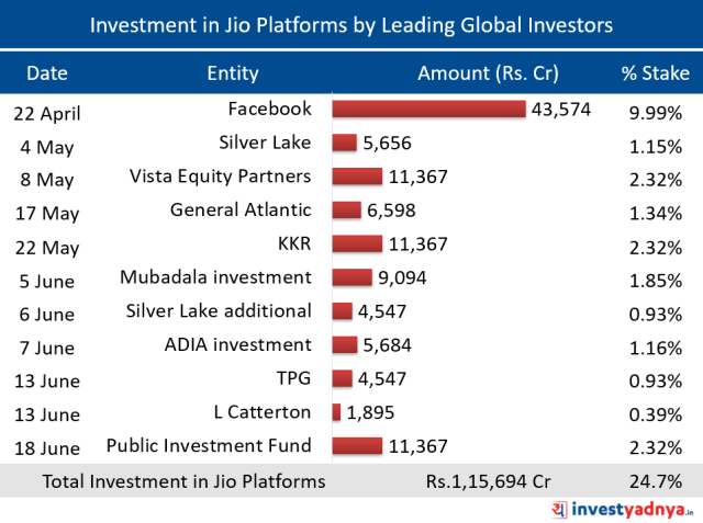 Investment in Jio Platforms by Leading Global Investors