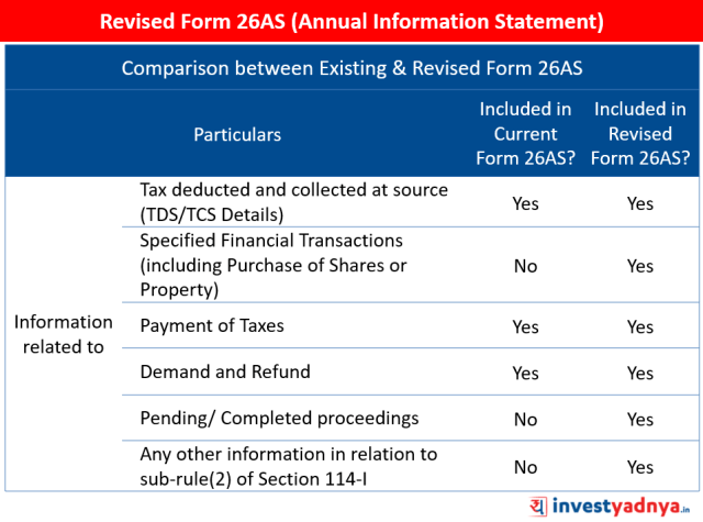 Revised Form 26AS Explained