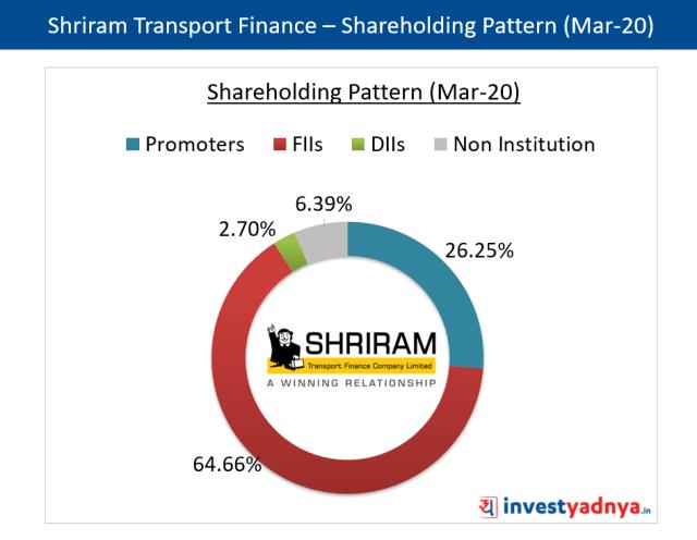 Shriram Transport Finance - Shareholding Pattern