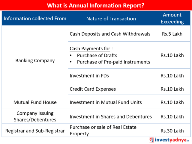 Annual Information Report