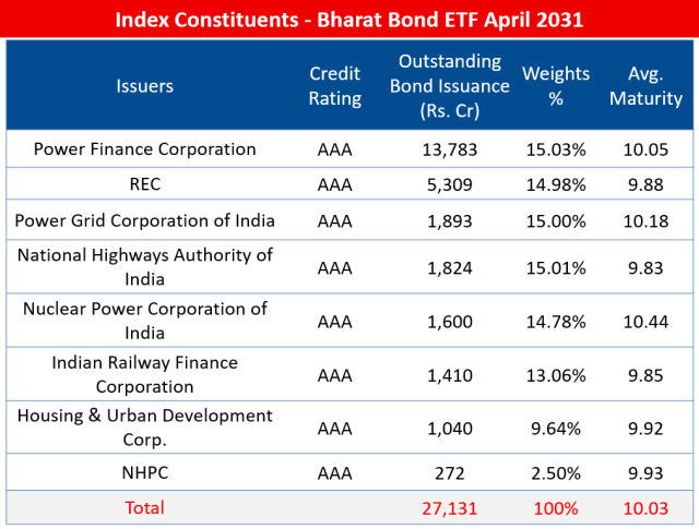 Index Constituents - NIFTY Bharat Bond Index - April 2031