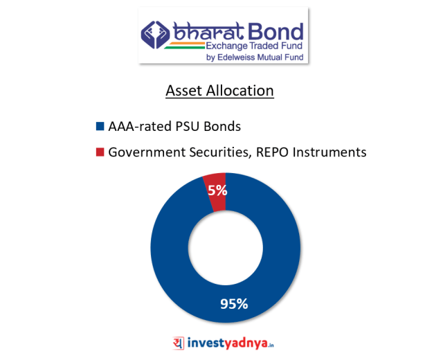 Bharat Bond ETF - Asset Allocation