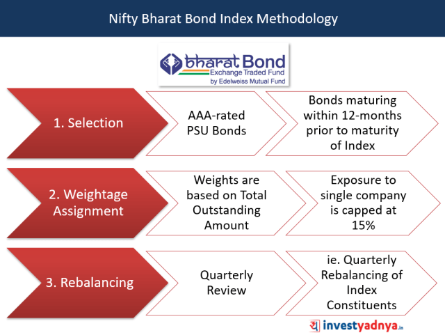 Nifty Bharat Bond Index Methodology