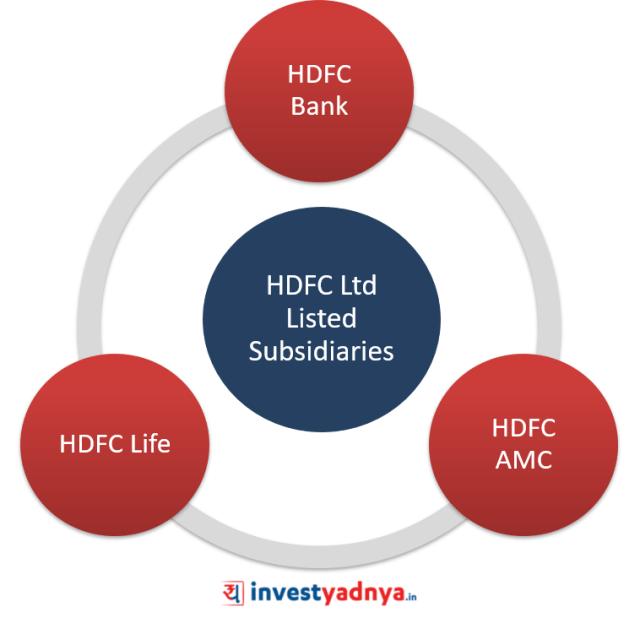 HDFC Ltd Listed Subsidiaries