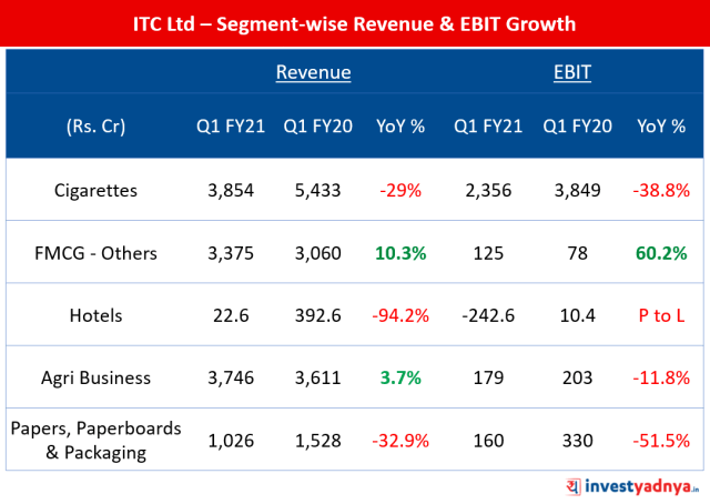 Why Is Itc Ltd Stock Falling Yadnya Investment Academy