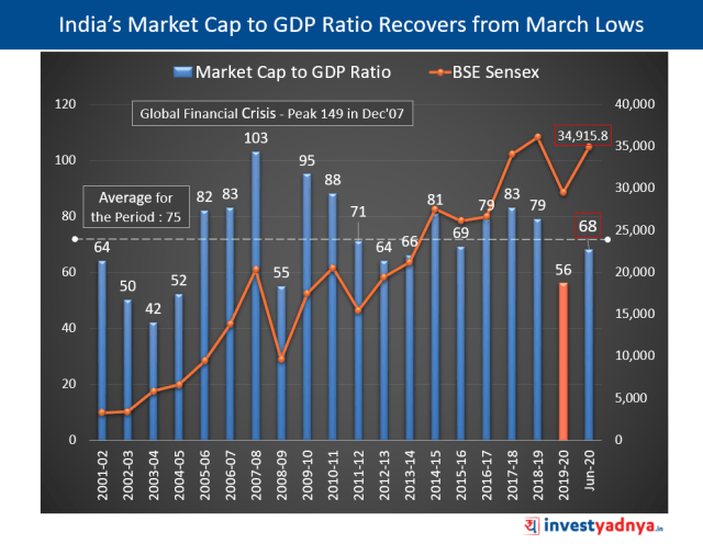 India's Market Cap to GDP Ratio Recovers from March Lows