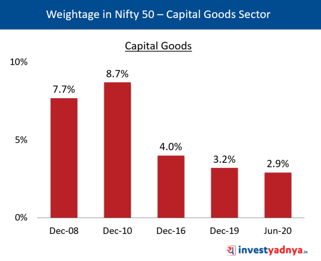 Weightage of Capital Goods Sector in Nifty 50