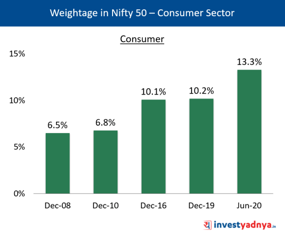 Weightage of Consumer Sector in Nifty 50
