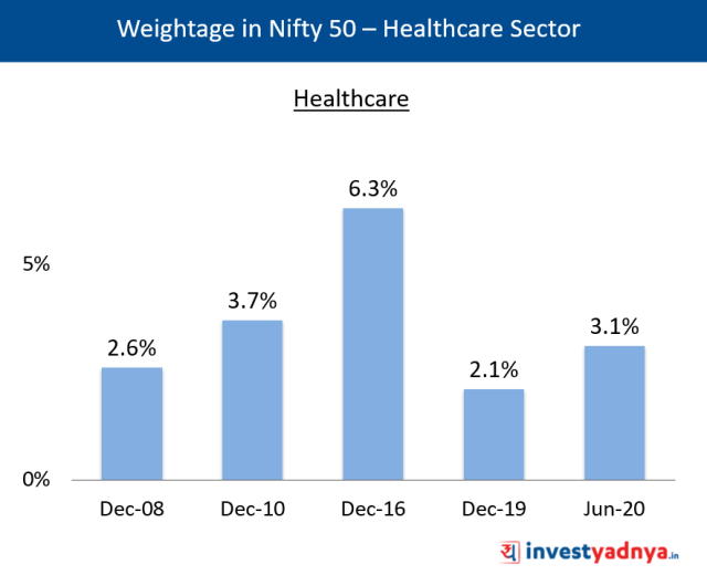 Weightage of Healthcare Sector in Nifty 50