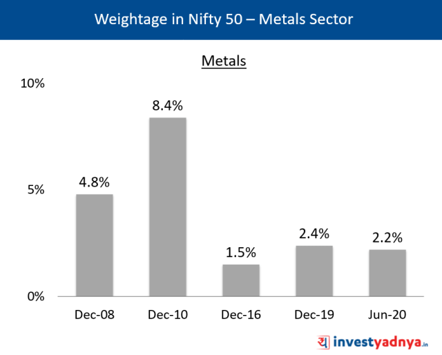 Weightage of Metals Sector in Nifty 50