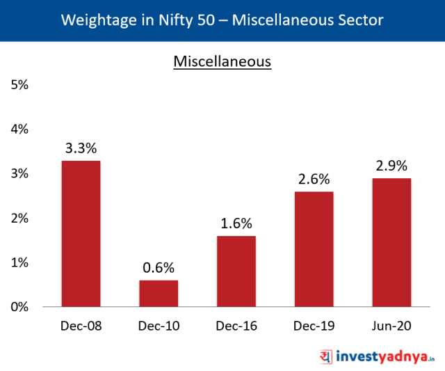 Weightage of Miscellaneous Sector in Nifty 50