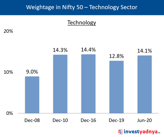 Weightage of Technology Sector in Nifty 50