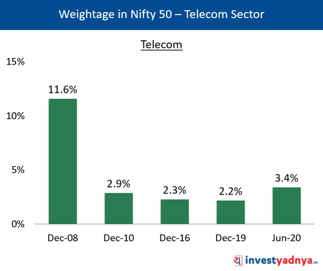 Weightage of Telecom Sector in Nifty 50