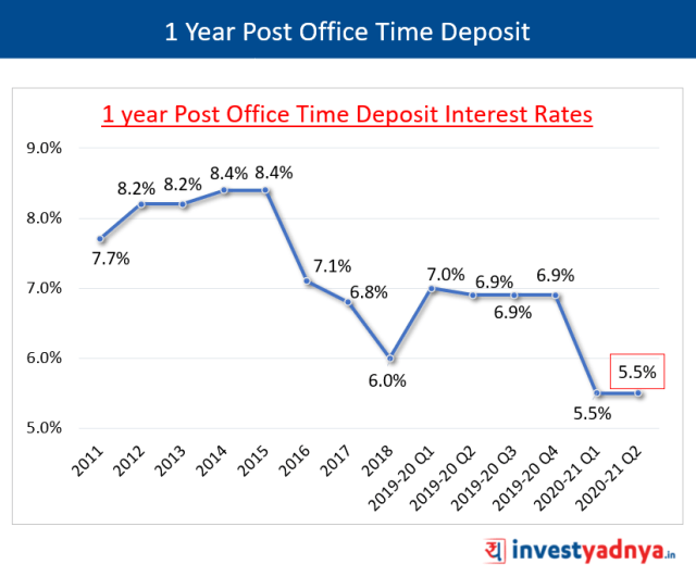 1 Year Post Office Time Deposit Interest Rates