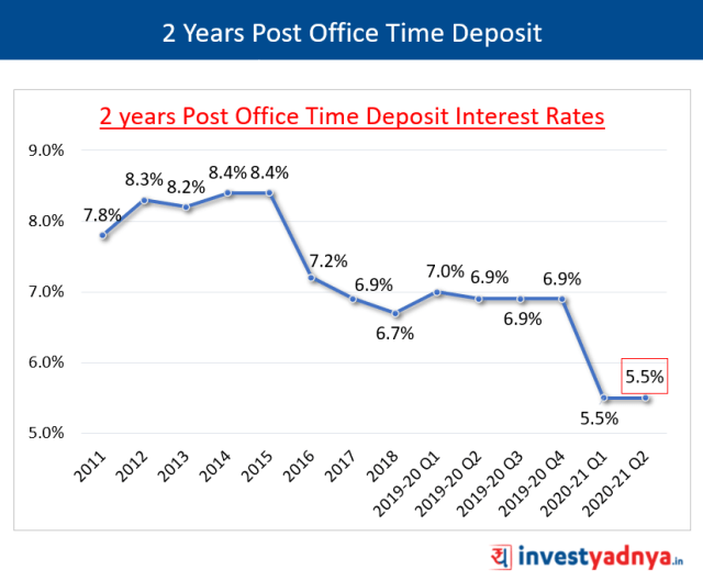 1 Year Post Office Time Deposit Interest Rates Q2 FY2020-21