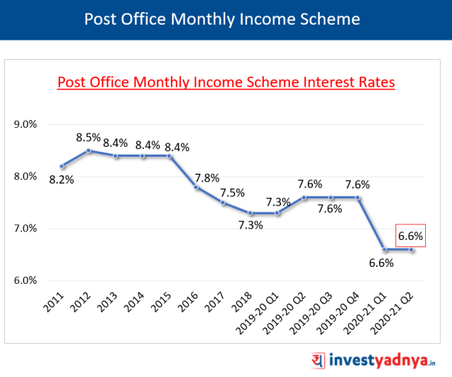 Post Office Monthly Income Scheme Interest Rates Q2 FY2020-21