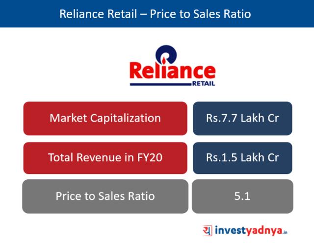 Reliance Retail – Price to Sales Ratio