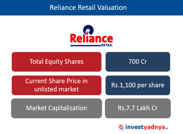 Reliance Retail Valuation