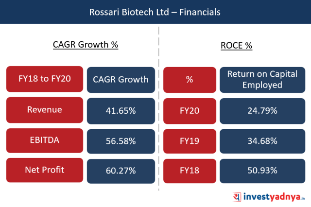 Rossari Biotech Ltd – Financials