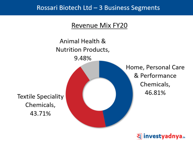 Rossari Biotech Ltd – 3 Business Segments