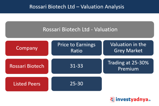Rossari Biotech Ltd – Valuation Analysis