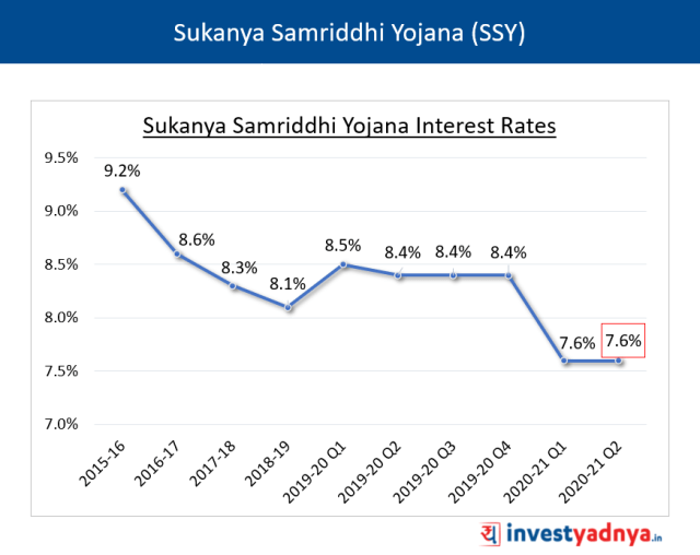 SSY Interest Rates for Q2 FY2020-21
