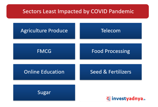 Sectors Least Impacted by COVID Pandemic