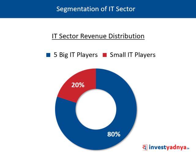 Segmentation of IT Sector
