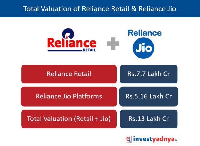Total Valuation of Reliance Retail & Reliance Jio