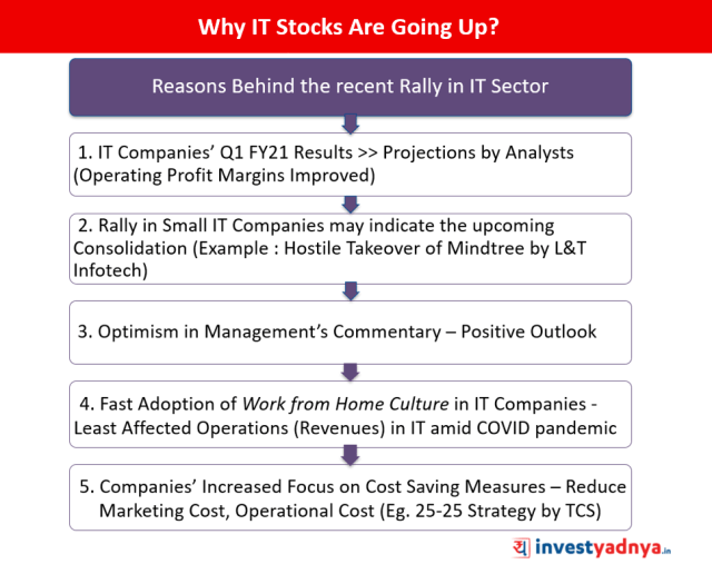 Why IT Stocks Are Going Up?