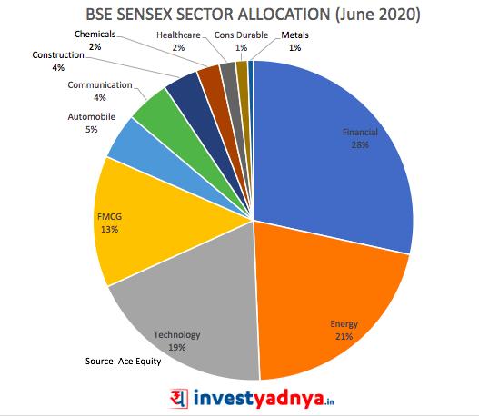 BSE Sensex Sector allocation