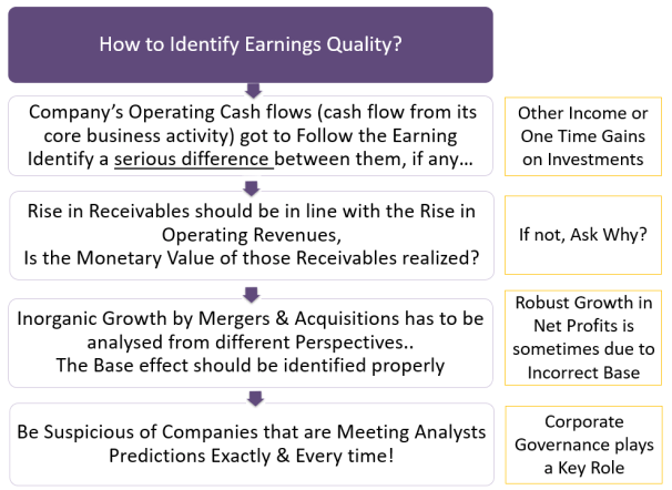 Parameters to Identify Earnings Quality