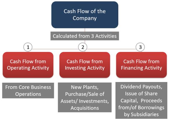 Types of cashflows