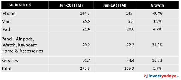 APPLE Stock Analysis