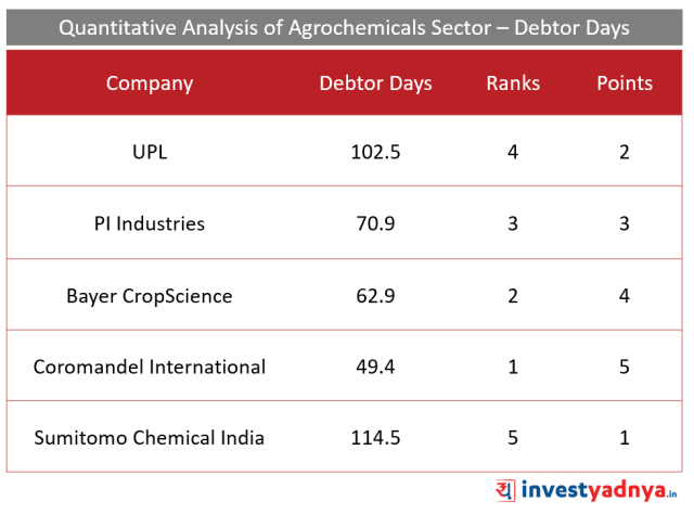 Top 5 Agro- chemical companies debtor days