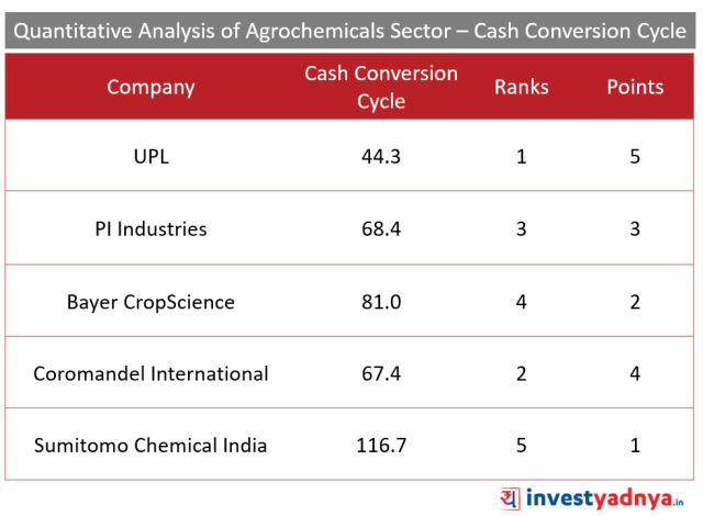 Top 5 Agro- chemical companies Cash Conversion Cycle