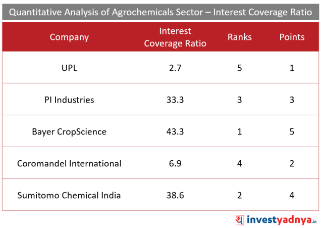Top 5 Agro- chemical companies Interest Coverage Ratio