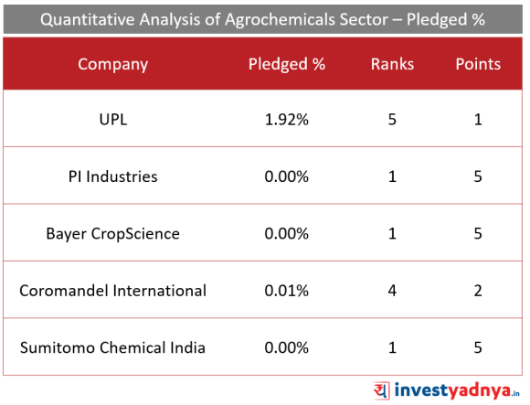 Top 5 Agro- chemical companies pledged Promoter Shares (%)