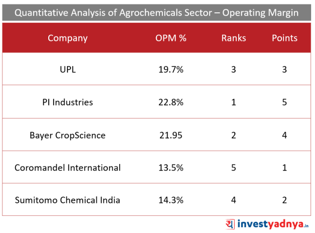 Top 5 Agro- chemical companies - Operating Profit Margin %