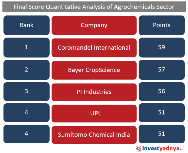 Top 5 Agro-chemical companies Ranks according to Quantitative Analysis