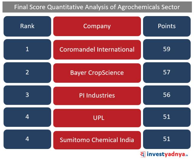 Top 5 Agro-chemical companies Ranks according to Quantitative Analysis